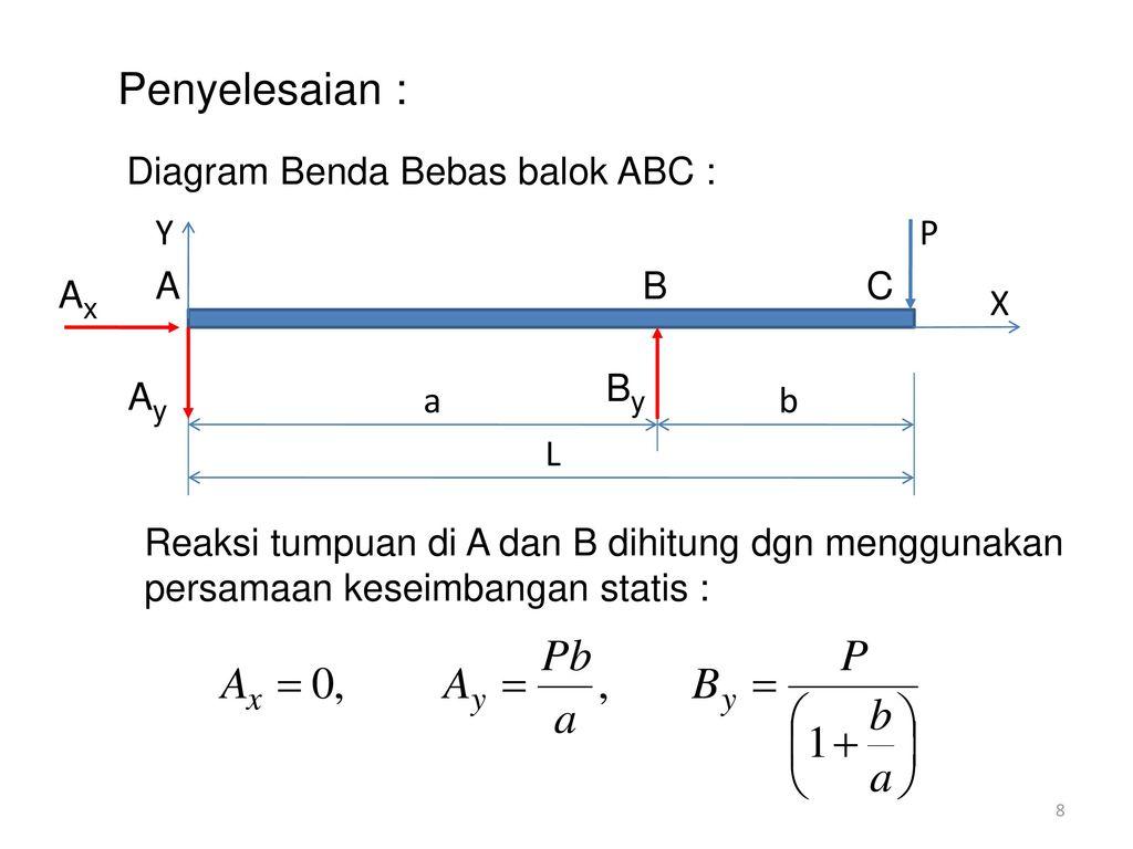 Contoh soal singularity methode ppt download penyelesaian diagram benda bebas balok abc y x a b c a b l p ax ay ccuart Gallery