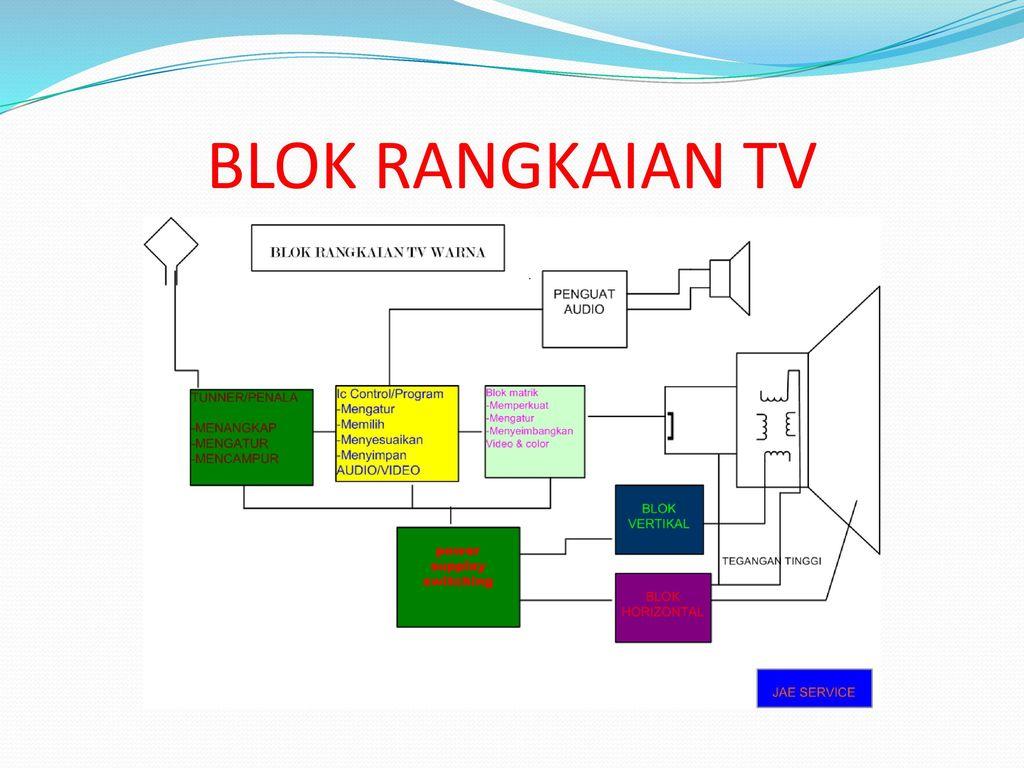 Service praktis tv warna ppt download 2 blok rangkaian tv ccuart Images