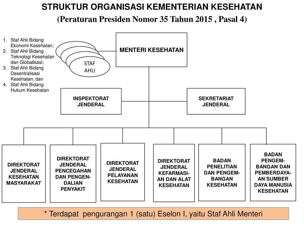 struktur organisasi kementerian kesehatan (peraturan presiden nomor Bentuk Struktur Organisasi 1 struktur organisasi kementerian kesehatan