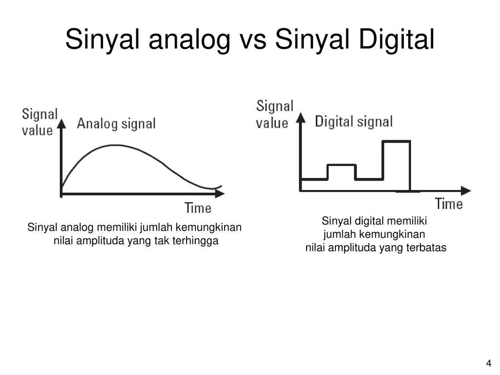 Analog Dan Digital Ppt Download