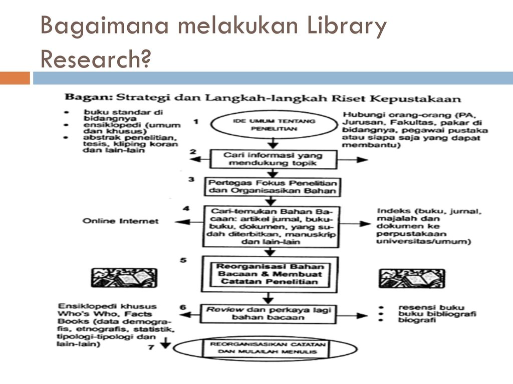 Doing Library Research Ppt Download