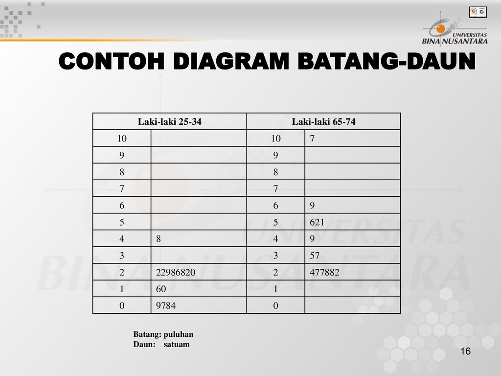 Pertemuan 2 Menyusun Angka I Angkatan Batch Ppt Download