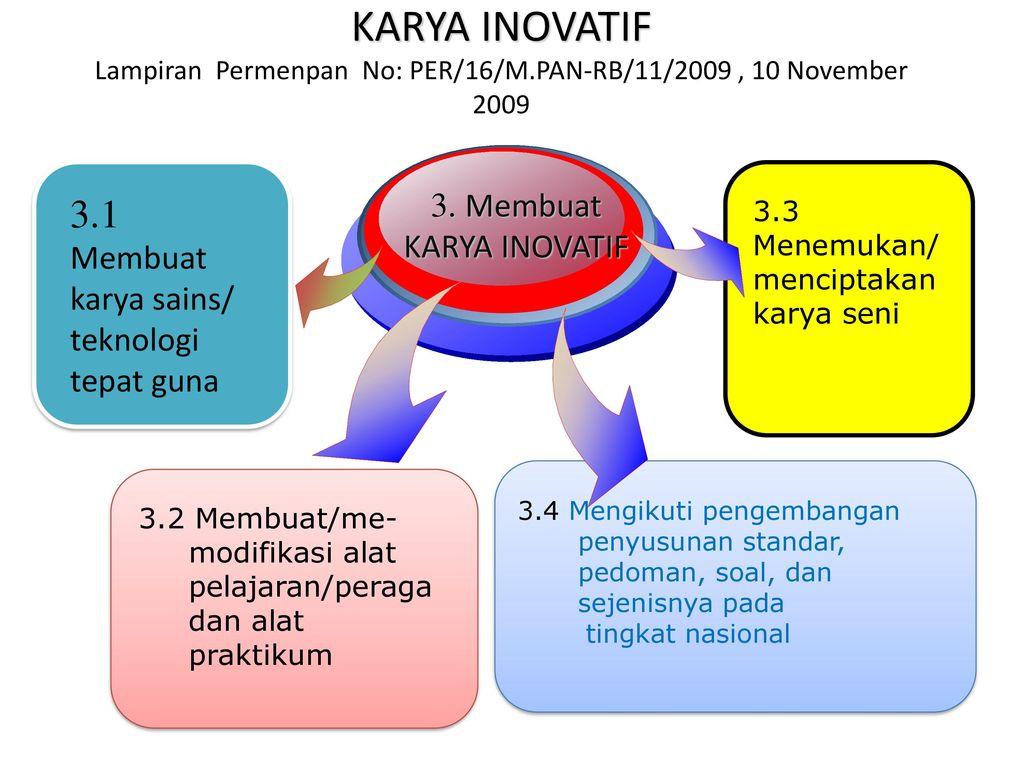 Contoh Karya Inovatif Untuk Kenaikan Pangkat Guru Seputaran Guru