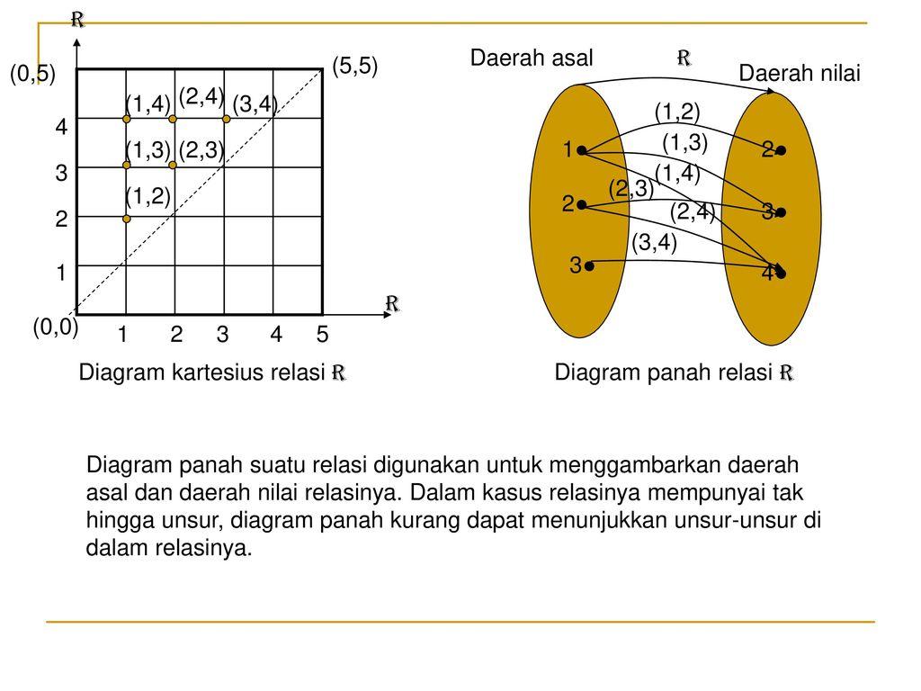 Fungsi komposisi dan fungsi invers semester 2 kelas xi ipa tujuan r daerah asal r 55 05 ccuart Images