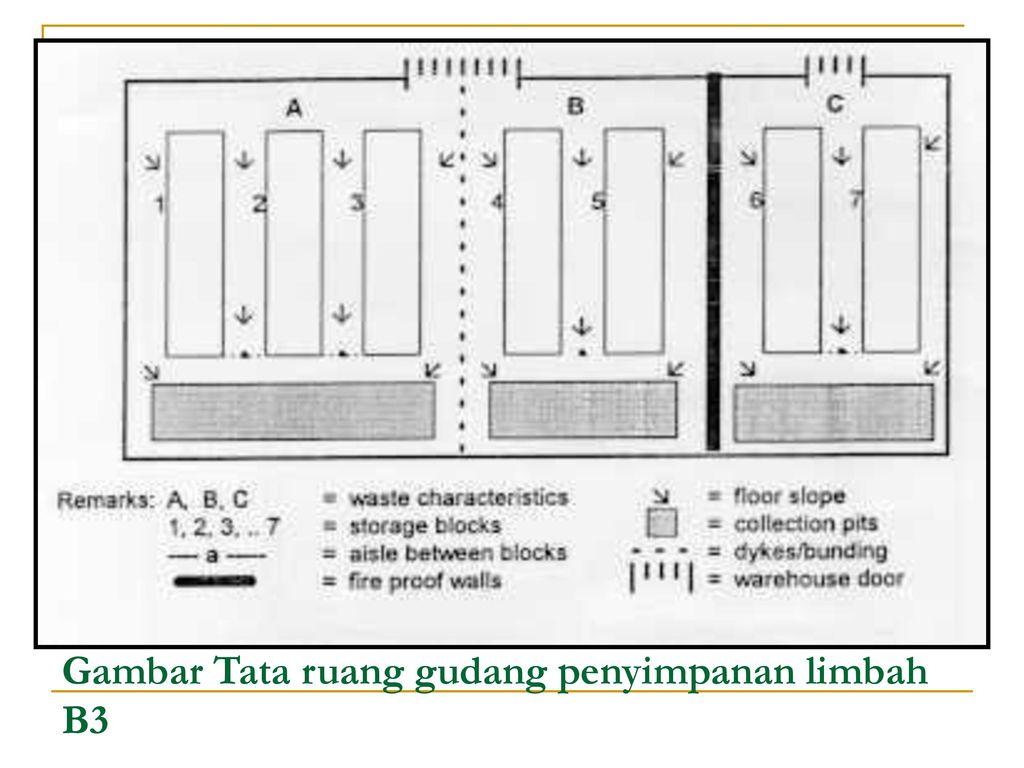 Teknik Pengemasan Limbah B3 Ppt Download