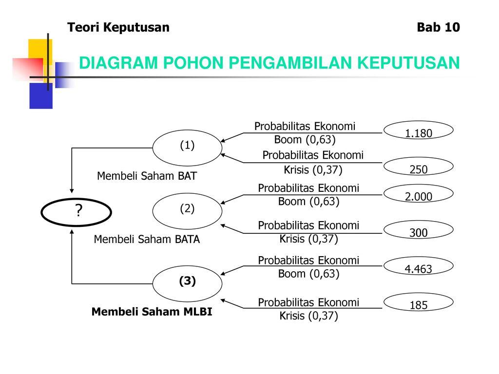 Bab 10 teori keputusan ppt download diagram pohon pengambilan keputusan ccuart Images