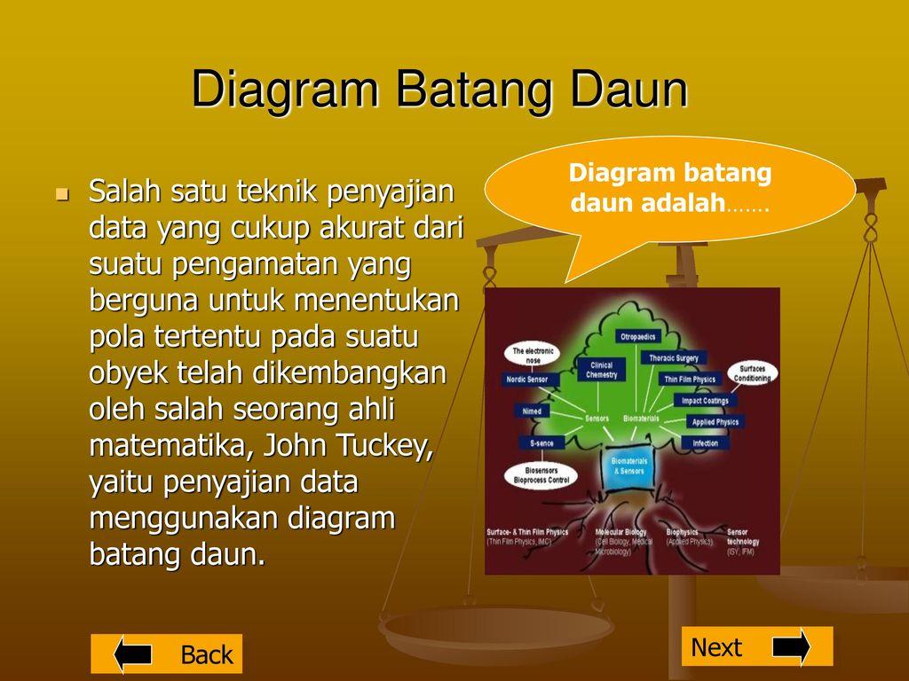 Pilih menu pilih menu standar kompetensi menggunakan aturan 9 diagram batang daun ccuart Image collections