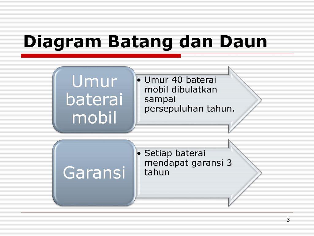 diagram batang dan daun