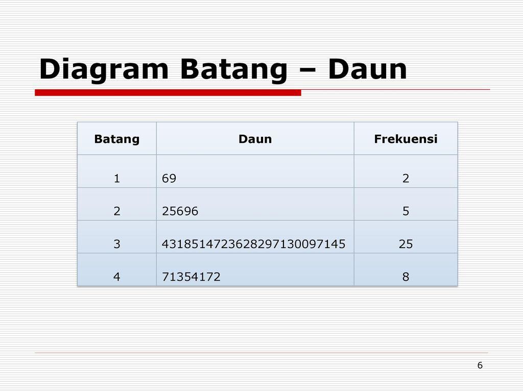 Probabilitas dan statistik ppt download 6 diagram ccuart Image collections