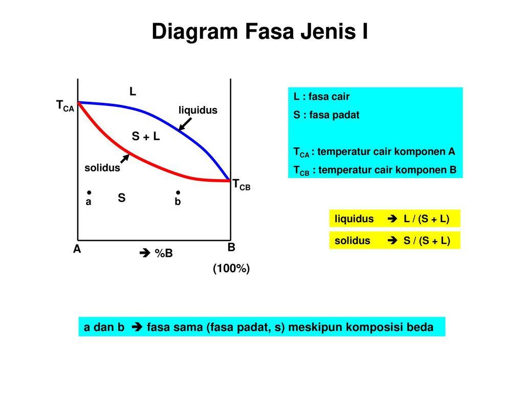 Diagram fasa fe c 08 17 42 667c ppt download 5 diagram fasa jenis ccuart Gallery