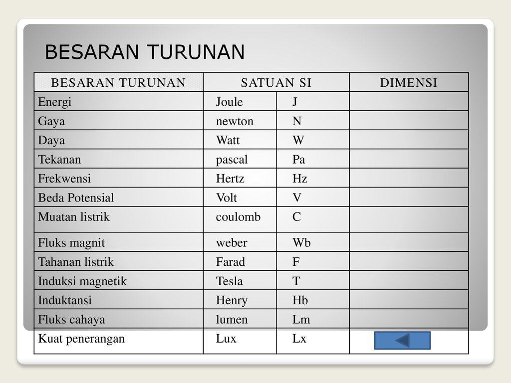 Besaran Dan Satuan Presented By Agus Kusmana Ppt Download