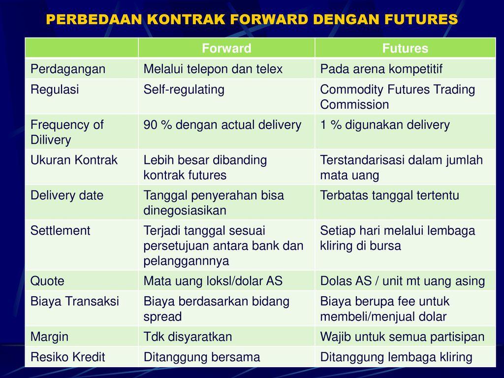opsi perdagangan atau futures