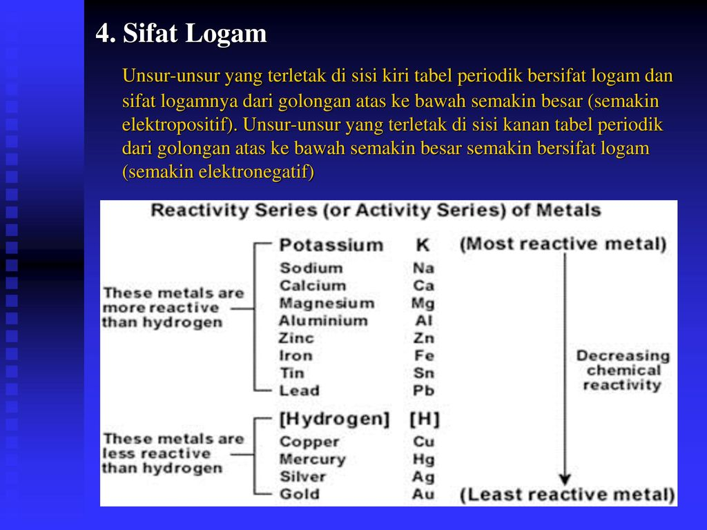Kimia unsur ppt download sifat logam urtaz Image collections