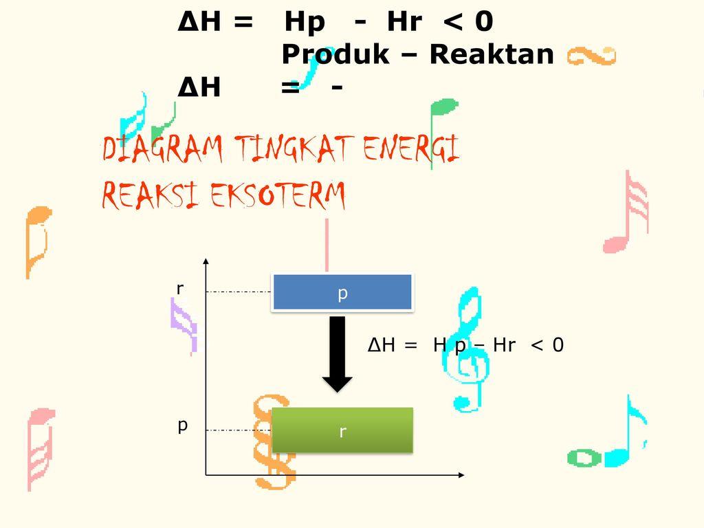 Assalamualaikum wrwb ppt download diagram tingkat energi reaksi eksoterm ccuart Choice Image