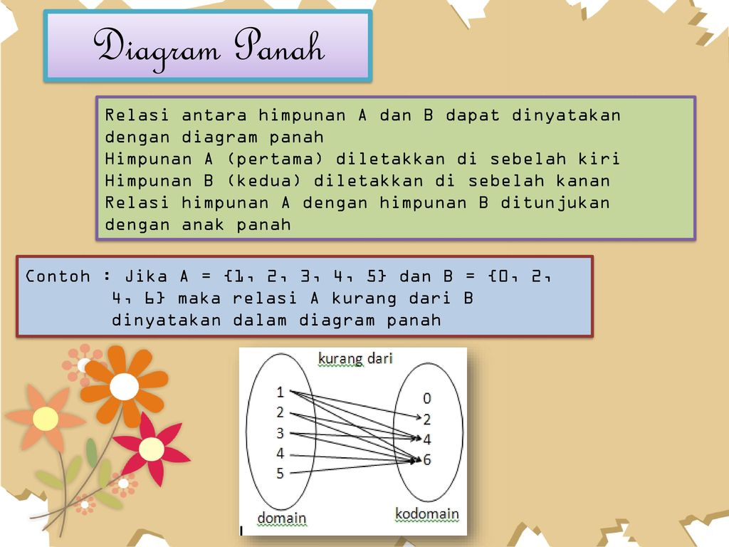 Fungsi oleh astri setyawati ppt download 7 diagram ccuart Choice Image