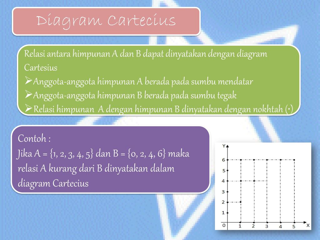 Fungsi oleh astri setyawati ppt download 8 diagram cartecius contoh ccuart Choice Image