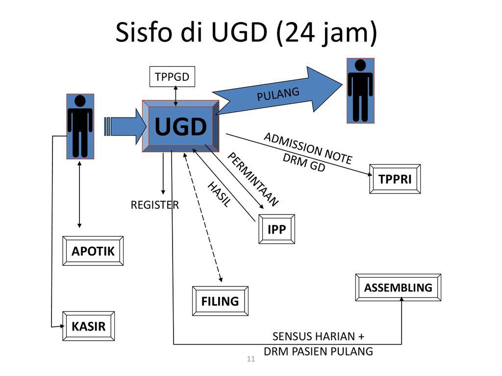 sistem informasi manajemen kebijakan sistem sistem informasi  sisfo di ugd (24 jam) ugd tppri ipp apotik filing kasir tppgd pulang