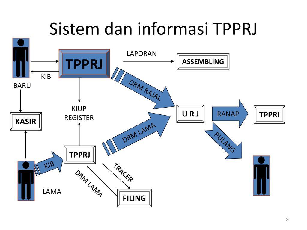 sistem informasi manajemen kebijakan sistem sistem informasi  sistem dan informasi tpprj