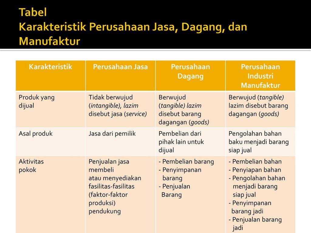 Perbedaan Siklus Akuntansi Perusahaan Jasa Dan Dagang Tips Membedakan