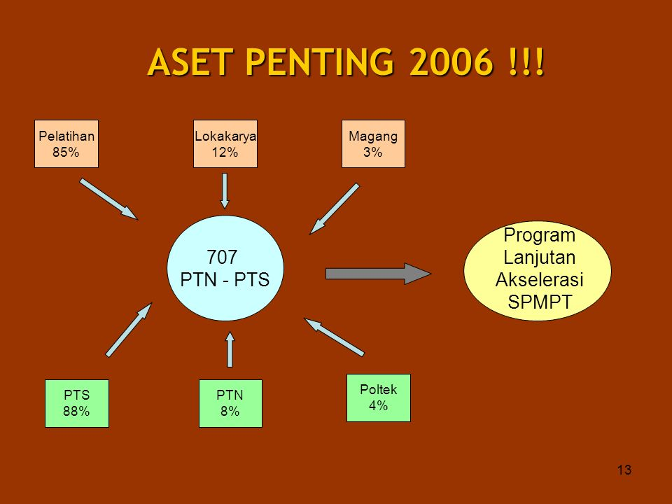 Program Lanjutan Akselerasi SPMPT