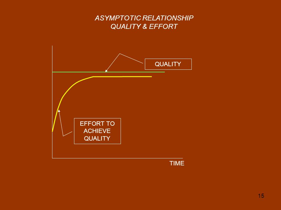 ASYMPTOTIC RELATIONSHIP QUALITY & EFFORT