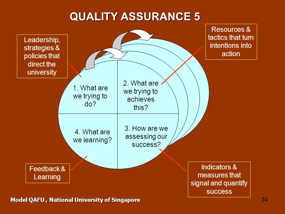 QUALITY ASSURANCE 5 Resources & tactics that turn intentions into action. Leadership, strategies & policies that direct the university.