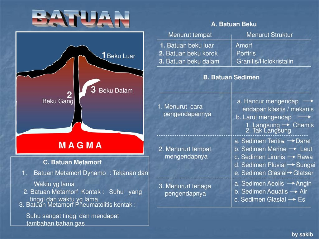 BATUAN+M+A+G+M+A+A.+Batuan+Beku+Menurut+tempat+Menurut+Struktur - Jenis Batuan Beku Dalam Dan Luar