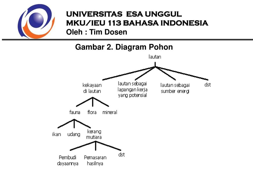 Penulisan karya ilmiah ppt download diagram pohon universitas esa unggul ccuart Images