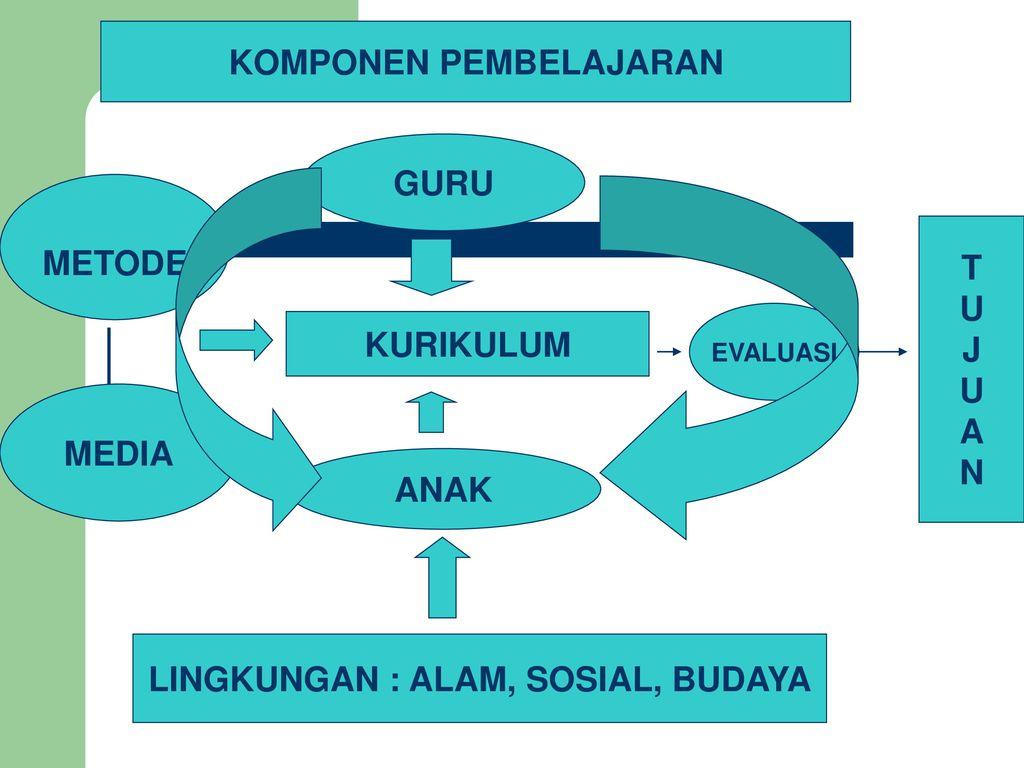 Analisis Pengembangan Kurikulum Dan Pembelajaran Ppt Download