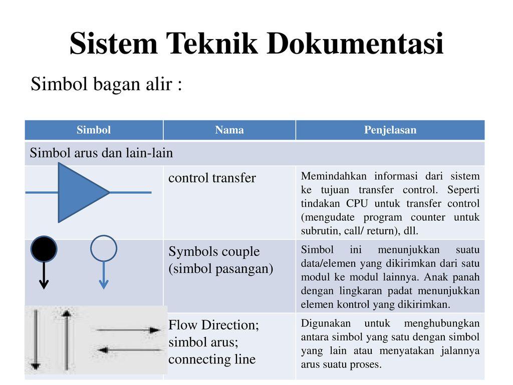 Diagram konteks tingkatan tertinggi dalam diagram aliran data dad 33 sistem teknik dokumentasi ccuart Choice Image