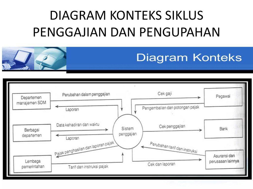Diagram konteks tingkatan tertinggi dalam diagram aliran data dad 4 diagram ccuart Choice Image