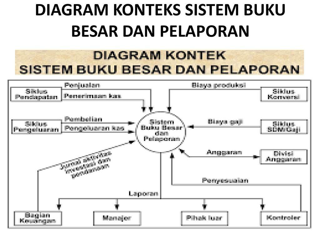 Diagram konteks tingkatan tertinggi dalam diagram aliran data dad 6 diagram konteks sistem buku besar dan pelaporan ccuart Images