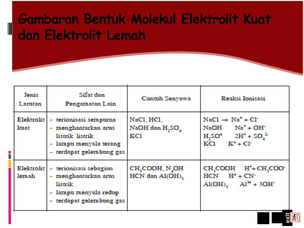 Electrolyte And Non Electrolyte Solutions Ppt Download