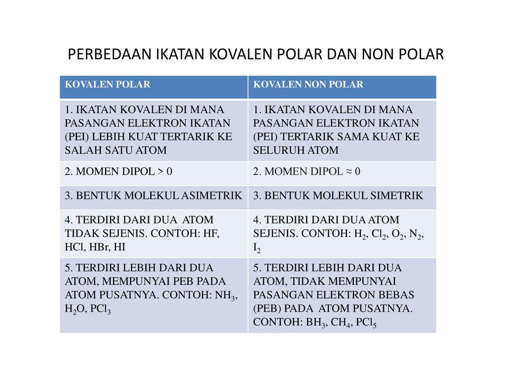 Perbedaan Ikatan Kovalen Polar Dan Non Polar Ppt Download