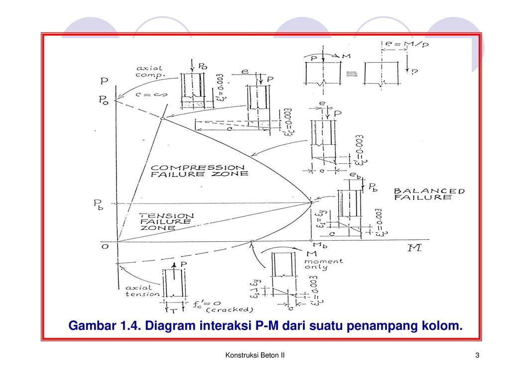 Diagram interaksi p m kolom ppt download diagram interaksi p m dari suatu penampang kolom ccuart Images