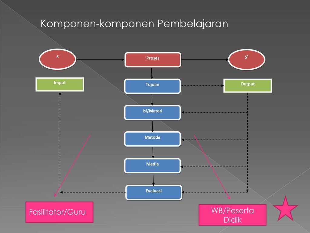 Pembelajaran Dan Komponen Pembelajaran Ppt Download
