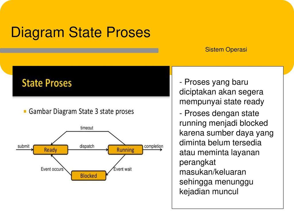 Data pribadi pendidikan formal tentang saya ppt download 51 diagram ccuart Image collections