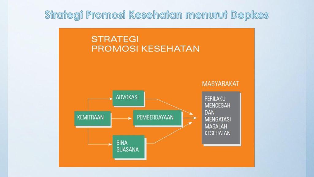 Strategi Promosi Kesehatan Ppt Download