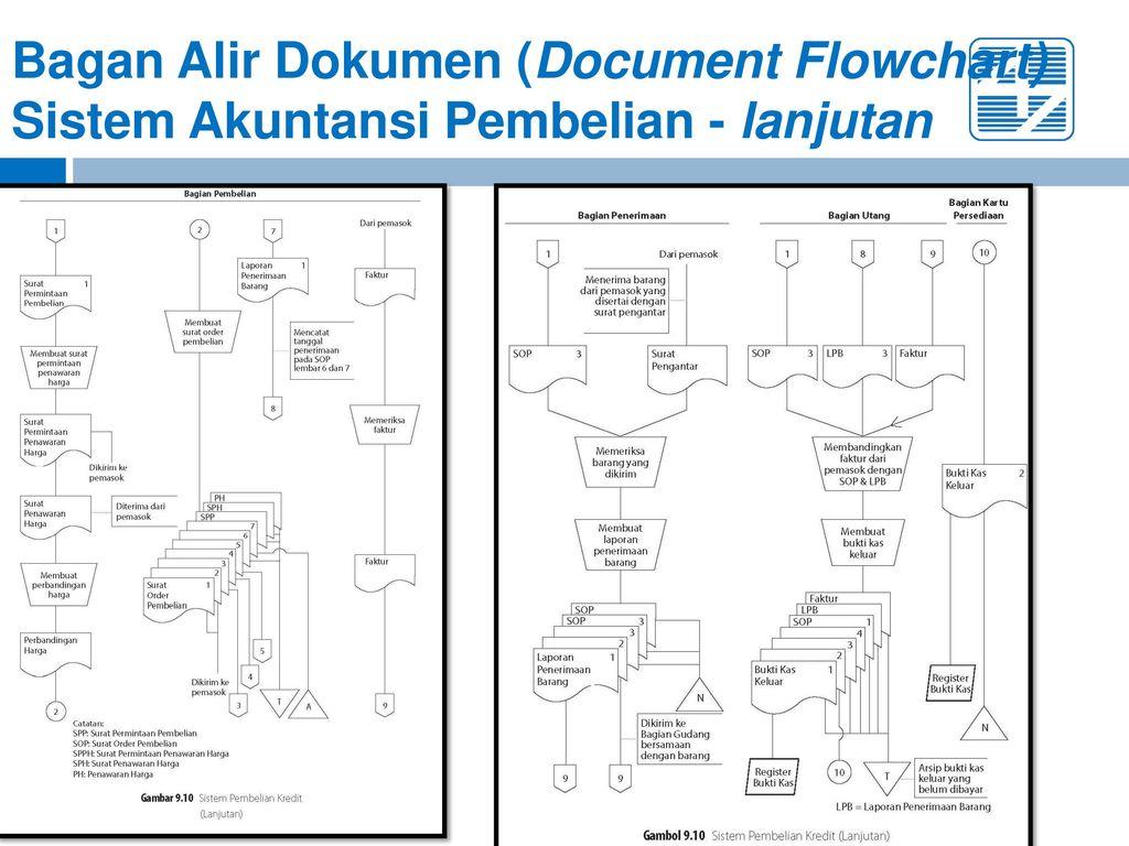 Bab 9 Sistem Akuntansi Pembelian Ppt Download