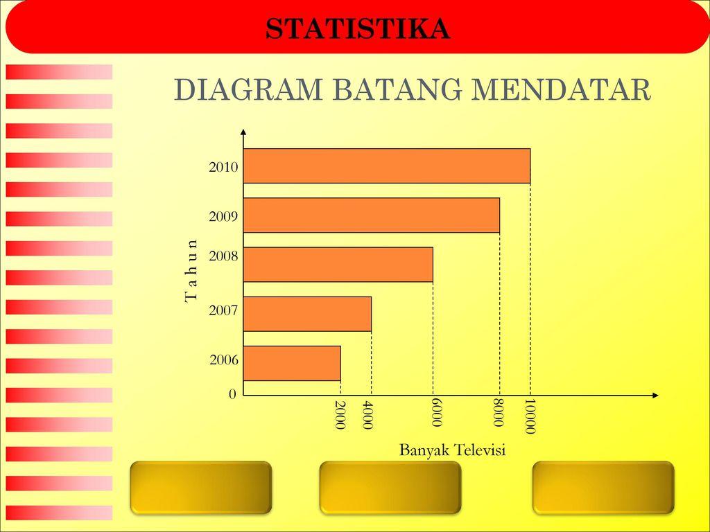 Statistika pengertian dasar statistika tabel diagram batang ppt diagram batang mendatar ccuart Gallery