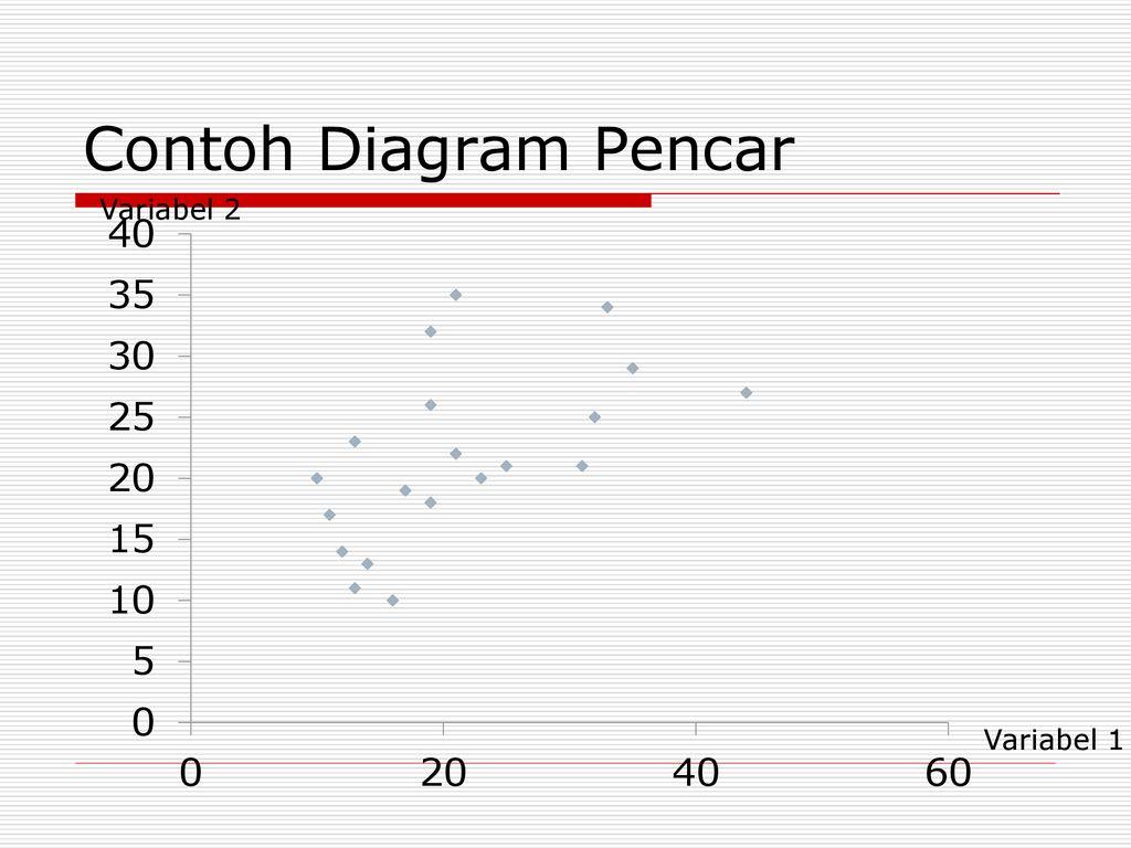 Statistik bisnis 2 penyajian data ppt download 17 contoh diagram pencar variabel 2 variabel 1 ccuart Images