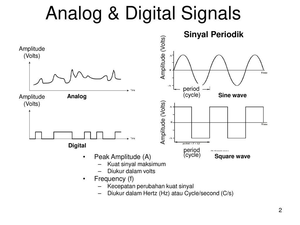 Transmisi Analog Dan Transmisi Digital Ppt Download