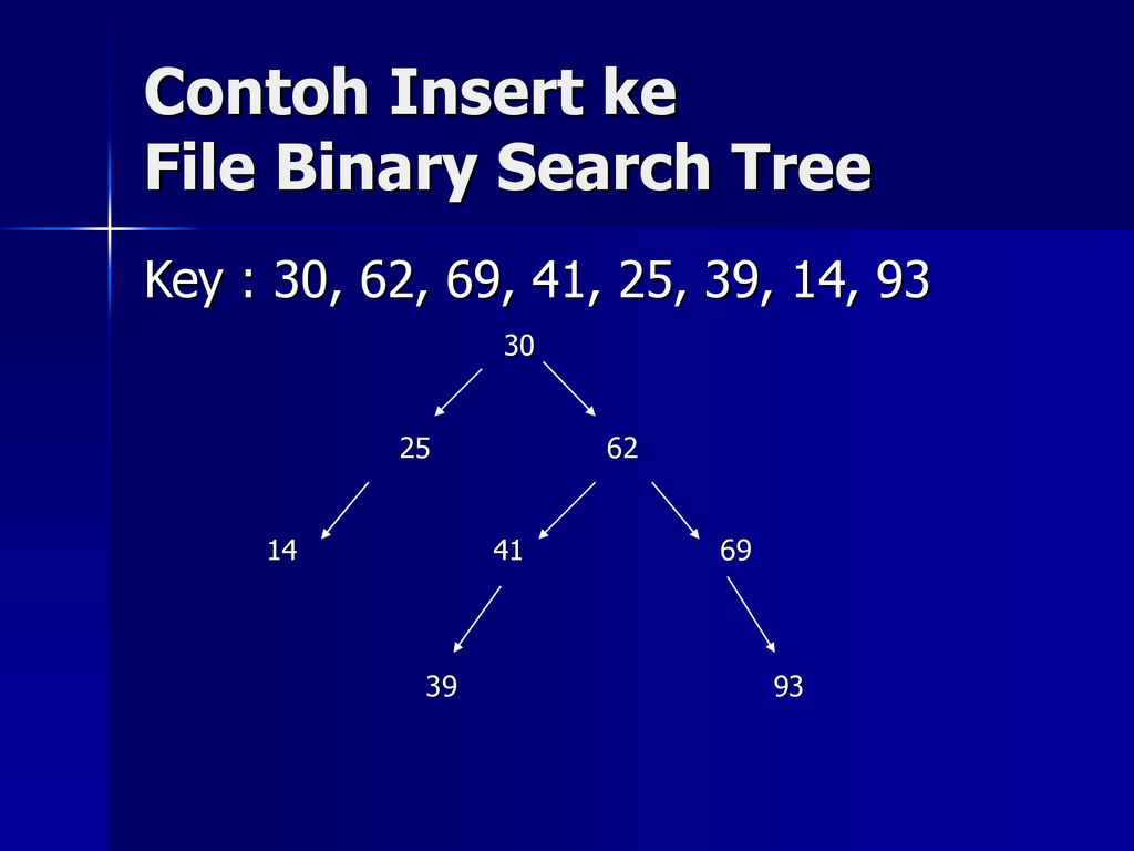 broker interaktif forex menyebar ulasan pengertian binary search tree (bst)