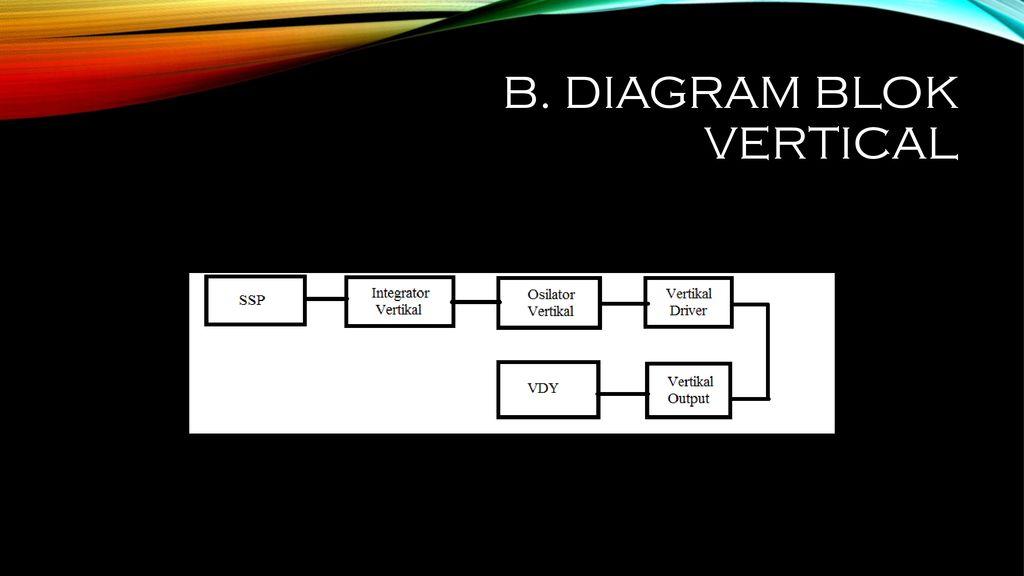 Mengidentifikasi blok vertikal tv berwarna dan hitam putih ppt 3 b diagram blok vertical ccuart Image collections