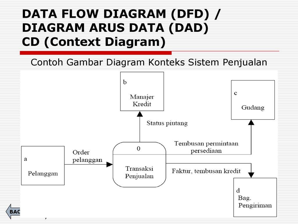 Analisa perancangan sistem informasi ppt download 48 data flow diagram ccuart Choice Image