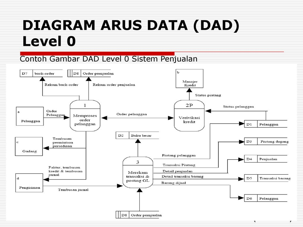 Analisa perancangan sistem informasi ppt download 50 diagram ccuart Gallery