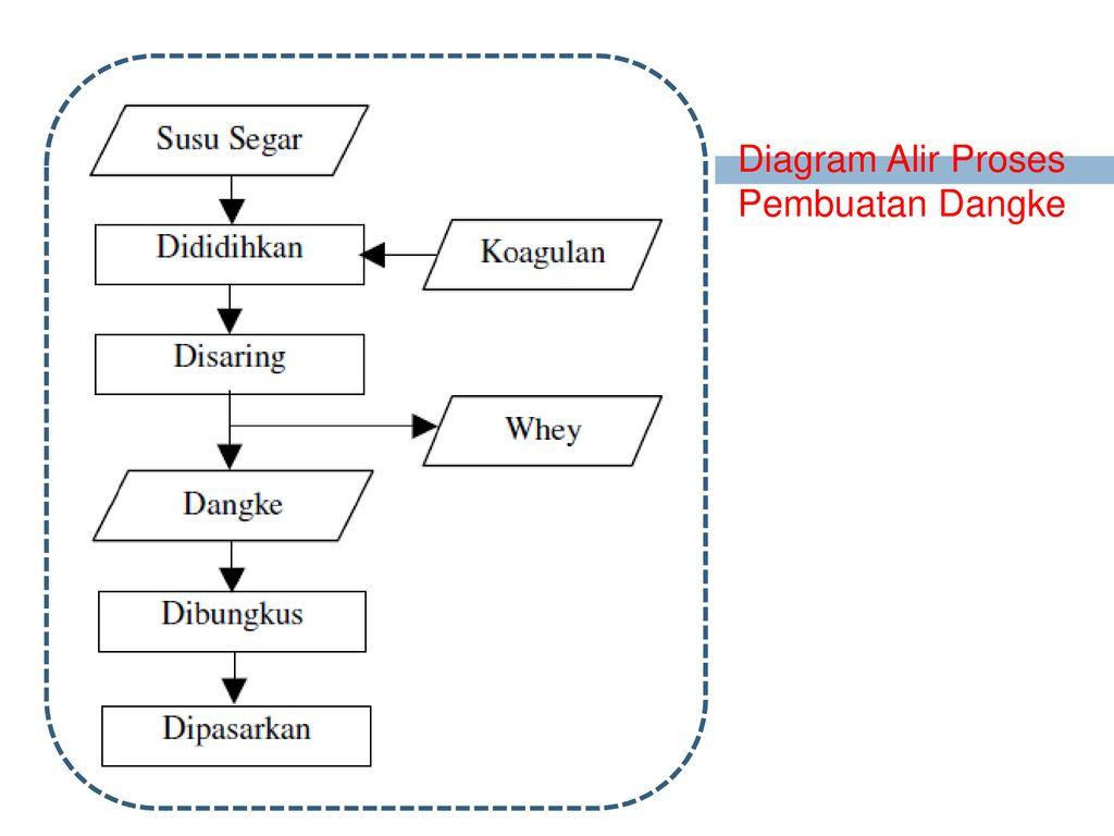 Produk susu asli indonesia ppt download 8 diagram alir proses pembuatan dangke ccuart Gallery