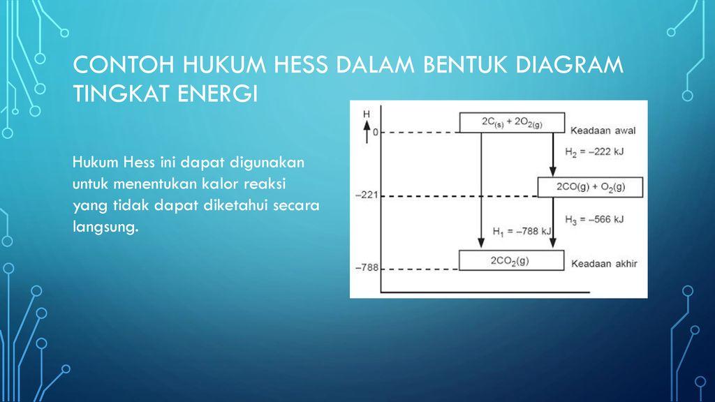 Termodinamika hukum hess ppt download contoh hukum hess dalam bentuk diagram tingkat energi ccuart Gallery