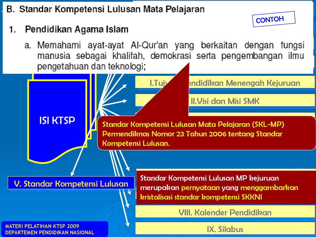 Isi Ktsp Smk Ppt Download