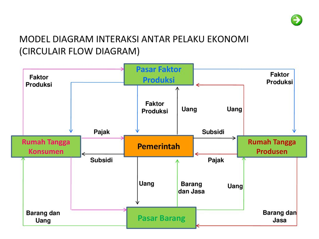 Pelaku kegiatan ekonomi ppt download 28 model diagram interaksi antar pelaku ekonomi ccuart Gallery